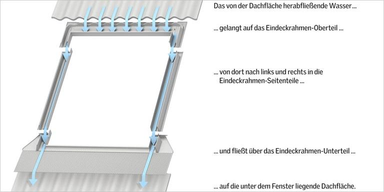 abdichtung von dachfenstern mit eindeckrahmen velux. Black Bedroom Furniture Sets. Home Design Ideas